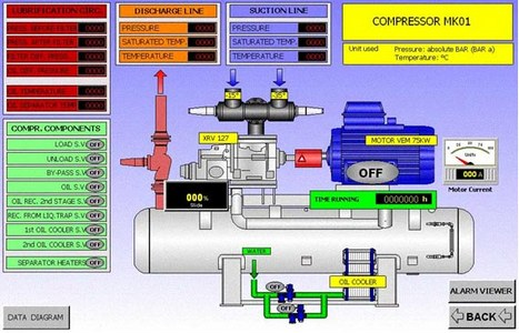 compressore - SCADA Systems