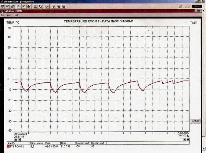 grafico - SCADA Systems