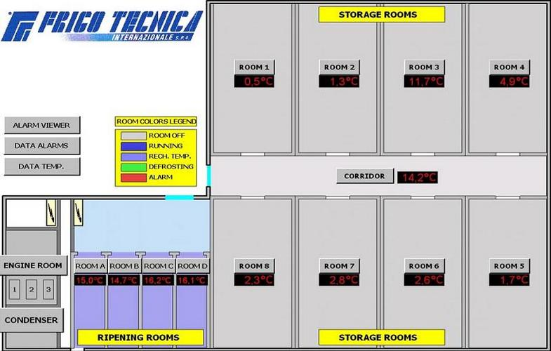 layout - SCADA Systems